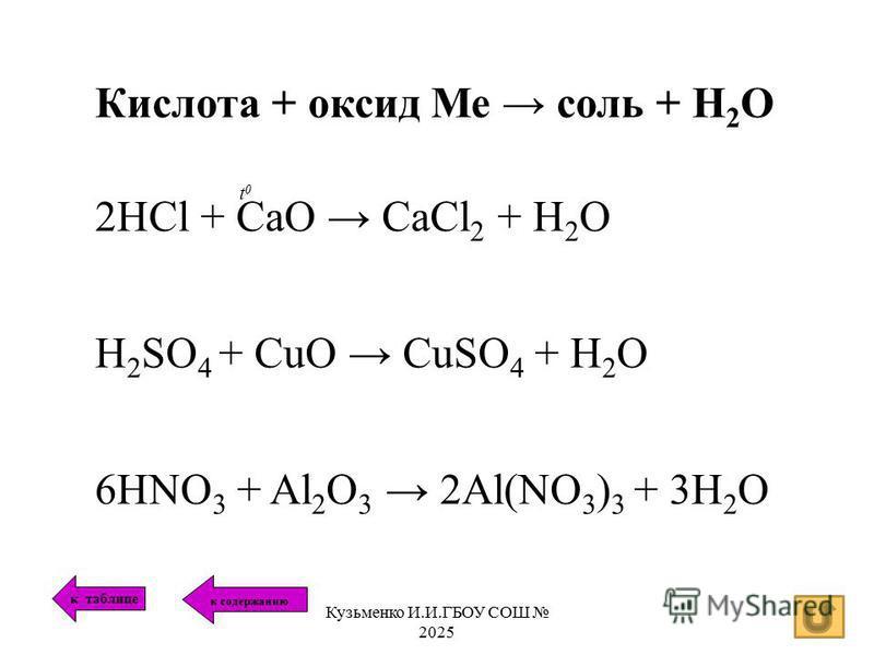 Кислота + оксид Ме соль + Н 2 О 2HCl + CaO CaCl 2 + H 2 O H 2 SO 4 + CuO CuSO 4 + H 2 O 6HNO 3 + Al 2 O 3 2Al(NO 3 ) 3 + 3H 2 O t0t0 к таблице к содержанию Кузьменко И.И.ГБОУ СОШ 2025