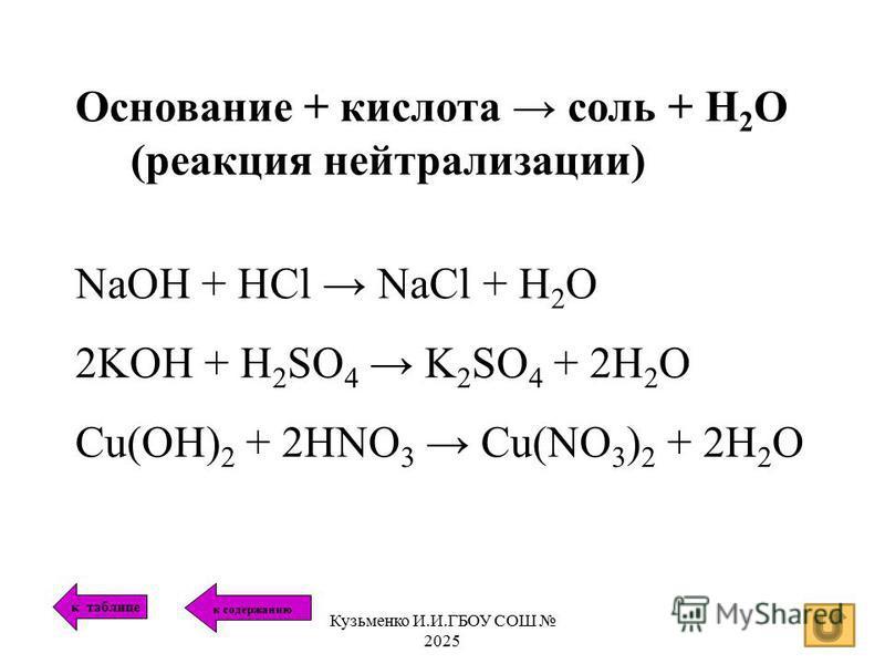 Основание + кислота соль + Н 2 О (реакция нейтрализации) NaOH + HCl NaCl + H 2 O 2KOH + H 2 SO 4 K 2 SO 4 + 2H 2 O Cu(OH) 2 + 2HNO 3 Cu(NO 3 ) 2 + 2H 2 O к таблице к содержанию Кузьменко И.И.ГБОУ СОШ 2025