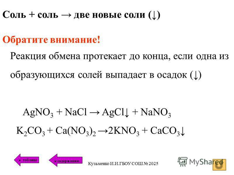 Соль + соль две новые соли () Обратите внимание! Реакция обмена протекает до конца, если одна из образующихся солей выпадает в осадок () AgNO 3 + NaCl AgCl + NaNO 3 K 2 CO 3 + Ca(NO 3 ) 2 2KNO 3 + CaCO 3 к таблице к содержанию Кузьменко И.И.ГБОУ СОШ