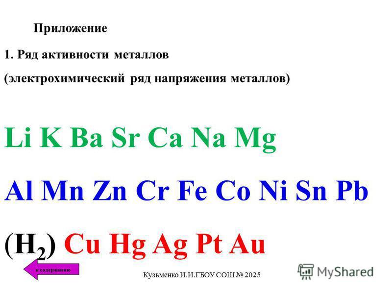 Приложение 1. Ряд активности металлов (электрохимический ряд напряжения металлов) Li K Ba Sr Ca Na Mg Al Mn Zn Cr Fe Co Ni Sn Pb (H 2 ) Cu Hg Ag Pt Au к содержанию Кузьменко И.И.ГБОУ СОШ 2025