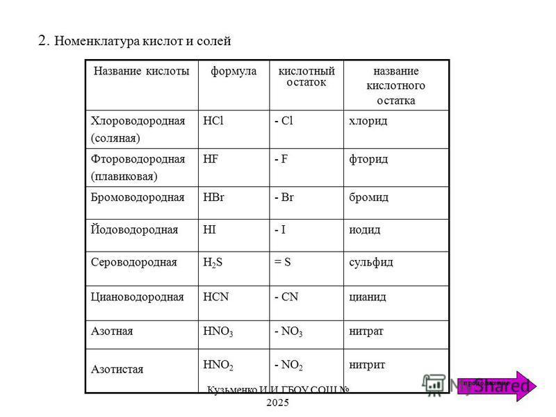 цианид- CNHCNЦиановодородная нитрат- NO 3 HNO 3 Азотная нитрит- NO 2 HNO 2 Азотистая сульфид= SH2SH2SСероводородная иодид- IHIЙодоводородная бромид- BrHBr Бромоводородная фторид- FHFФтороводородная (плавиковая) хлорид- ClHCl Хлороводородная (соляная)