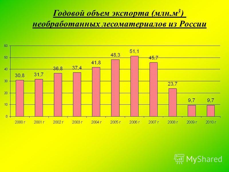 Годовой объем экспорта (млн.м 3 ) необработанных лесоматериалов из России