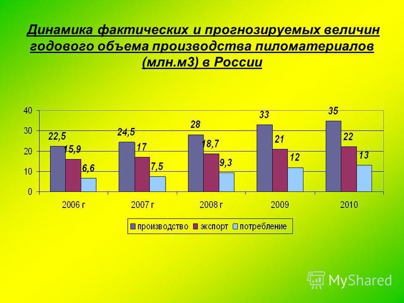 Динамика фактических и прогнозируемых величин годового объема производства пиломатериалов (млн.м 3) в России