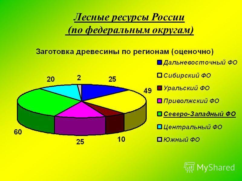 Лесные ресурсы России (по федеральным округам)