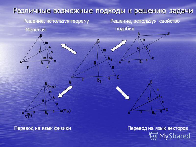 Менелая Решение, используя теорему Решение, используя свойство подобия Перевод на язык физики Перевод на язык векторов Различные возможные подходы к решению задачи