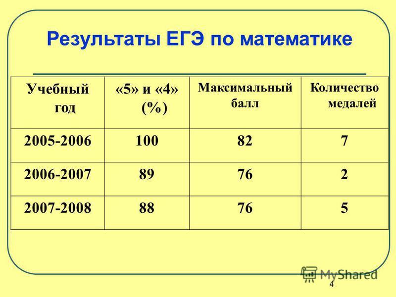 Учебный год «5» и «4» (%) Максимальный балл Количество медалей 2005-2006100827 2006-200789762 2007-200888765 Результаты ЕГЭ по математике 4