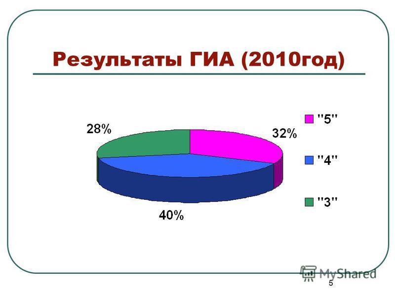 Результаты ГИА (2010 год) 5