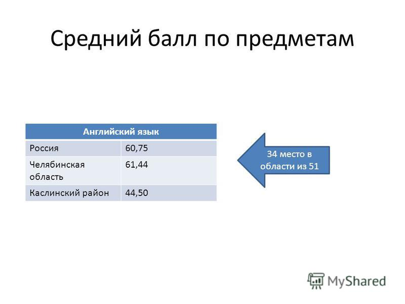 Средний балл по предметам Английский язык Россия 60,75 Челябинская область 61,44 Каслинский район 44,50 34 место в области из 51