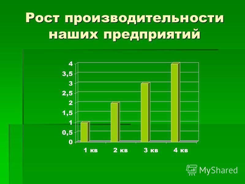 Рост производительности наших предприятий