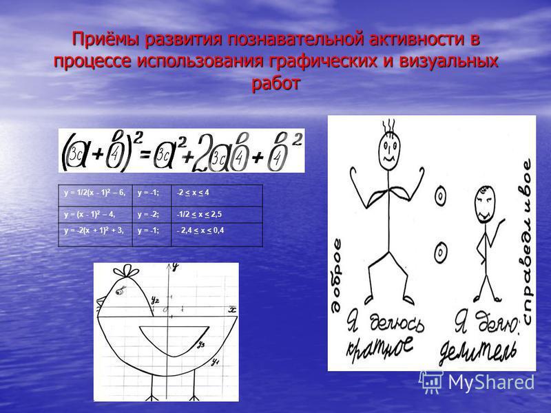 Приёмы развития познавательной активности в процессе использования графических и визуальных работ у = 1/2(х - 1) 2 – 6,у = -1;-2 < х < 4 у = (х - 1) 2 – 4,у = -2;-1/2 < x < 2,5 у = -2(х + 1) 2 + 3,у = -1;- 2,4 < x < 0,4