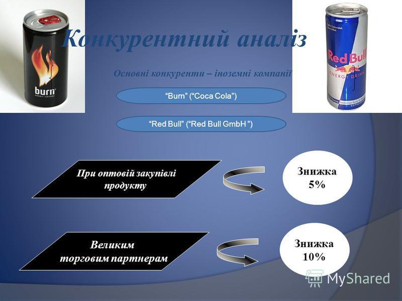 Конкурентний аналіз Основні конкуренти – іноземні компанії Знижка 5% Знижка 10% При оптовій закупівлі продукту Великим торговим партнерам Burn (Coca Cola) Red Bull (Red Bull GmbH )