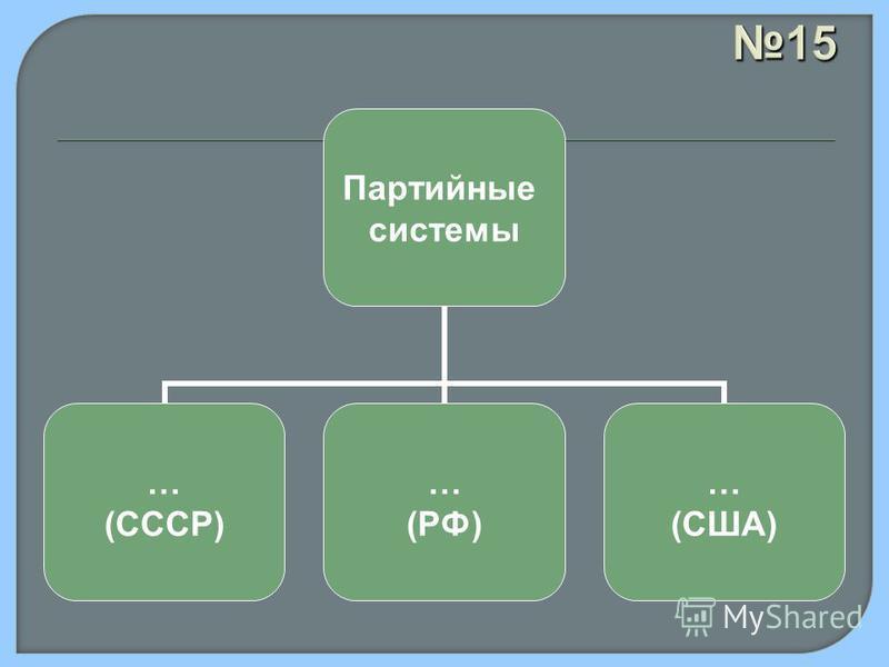 15 Партийные системы … (СССР) … (РФ) … (США)