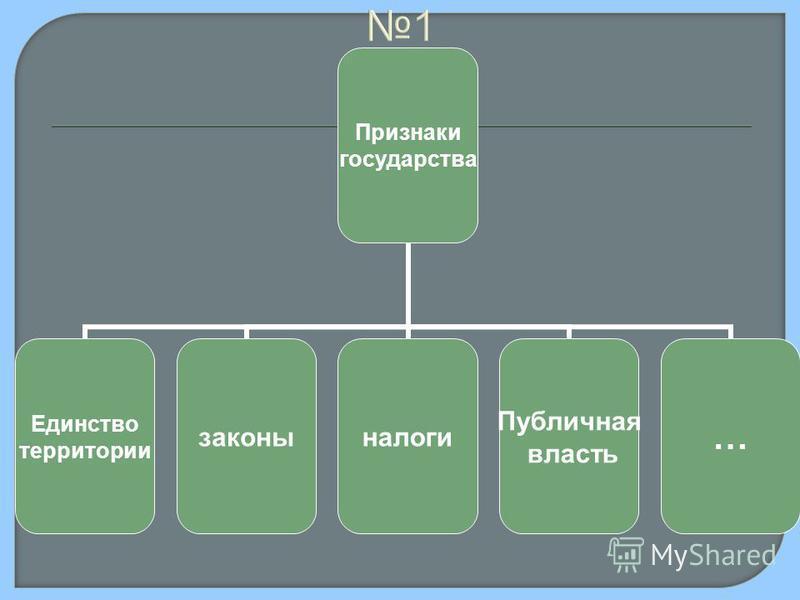 1 Признаки государства Единство территории законы налоги Публичная власть …