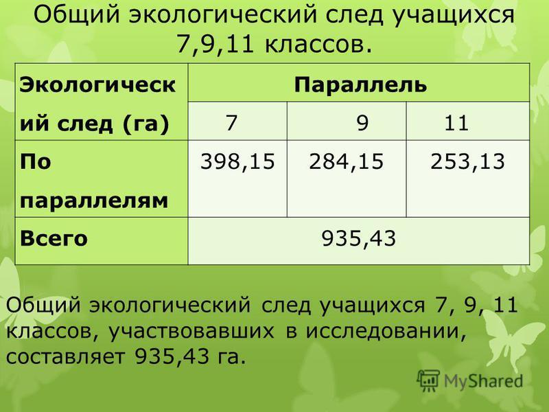 Общий экологический след учащихся 7,9,11 классов. Экологическ ий след (га) Параллель 7911 По параллелям 398,15 284,15 253,13 Всего 935,43 Общий экологический след учащихся 7, 9, 11 классов, участвовавших в исследовании, составляет 935,43 га.