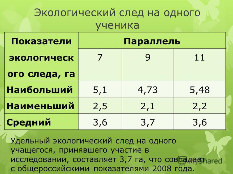 Экологический след на одного ученика Показатели экологического следа, га Параллель 7911 Наибольший 5,14,735,48 Наименьший 2,52,12,2 Средний 3,63,73,6 Удельный экологический след на одного учащегося, принявшего участие в исследовании, составляет 3,7 г
