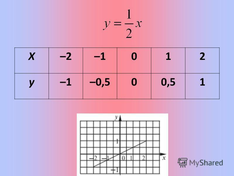 X–2–1012 y –0,500,51
