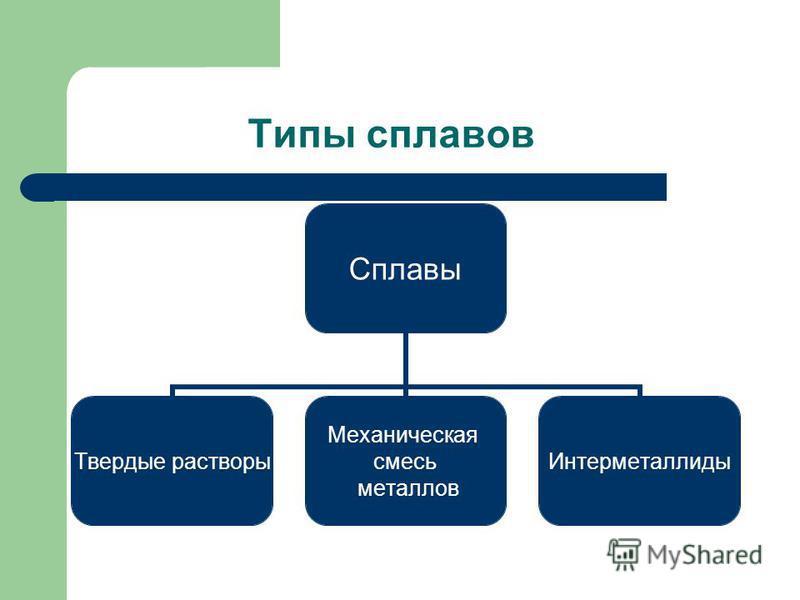 Типы сплавов Сплавы Твердые растворы Механическая смесь металлов Интерметаллиды