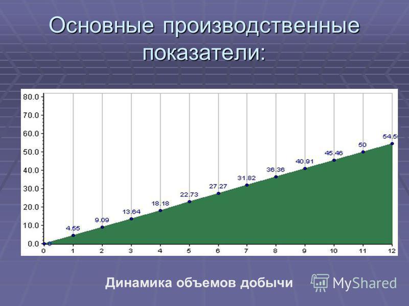 Основные производственные показатели: Динамика объемов добычи