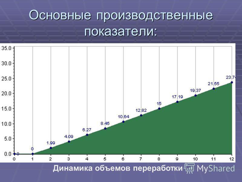 Основные производственные показатели: Динамика объемов переработки