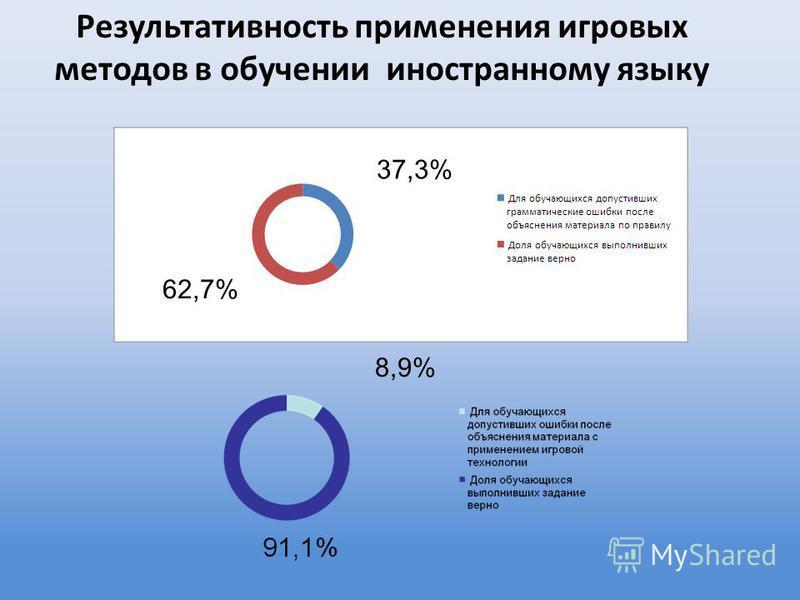 Результативность применения игровых методов в обучении иностранному языку 8,9% 62,7% 37,3%