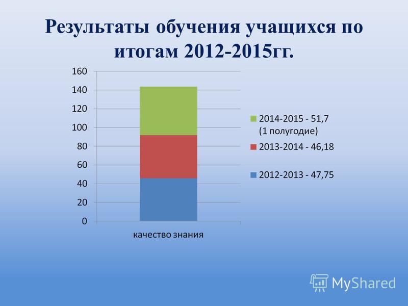 Результаты обучения учащихся по итогам 2012-2015 гг.
