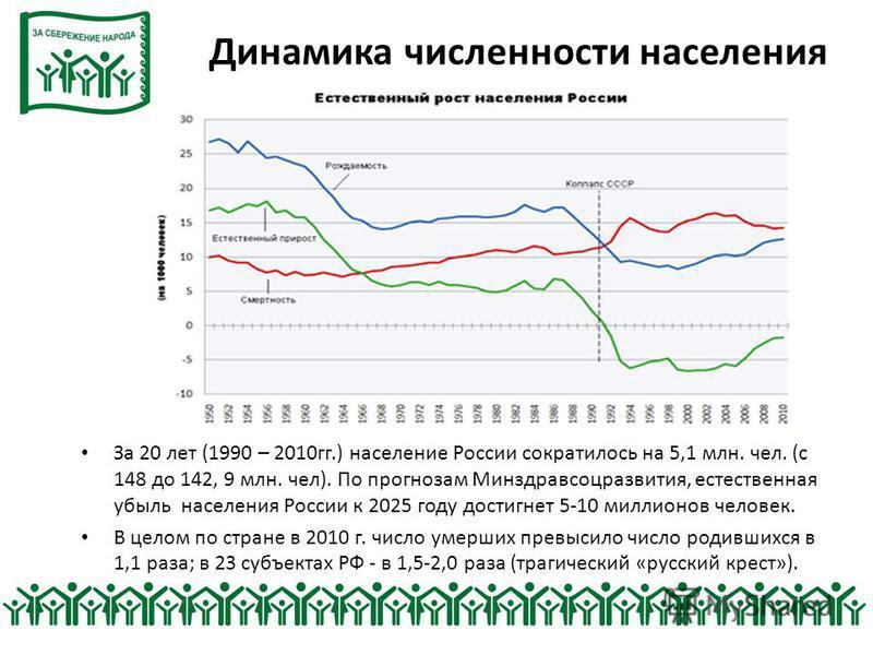 Динамика численности населения За 20 лет (1990 – 2010 гг.) население России сократилось на 5,1 млн. чел. (с 148 до 142, 9 млн. чел). По прогнозам Минздравсоцразвития, естественная убыль населения России к 2025 году достигнет 5-10 миллионов человек. В