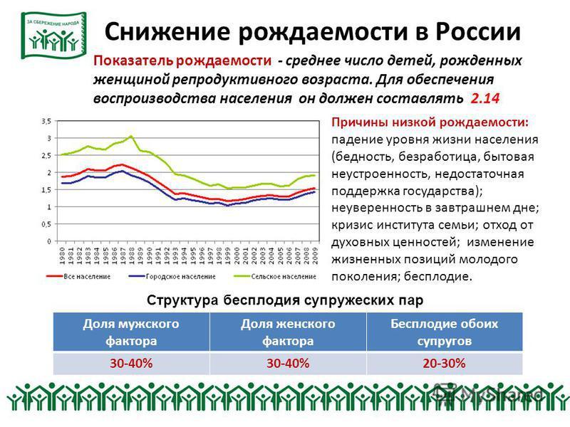 Снижение рождаемости в России Показатель рождаемости - среднее число детей, рожденных женщиной репродуктивного возраста. Для обеспечения воспроизводства населения он должен составлять 2.14 Причины низкой рождаемости: падение уровня жизни населения (б