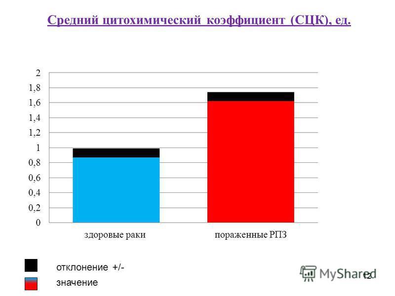 12 отклонение +/- значение Средний цитохимический коэффициент (СЦК), ед.