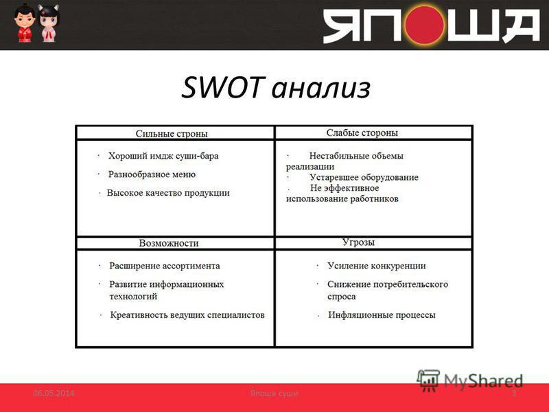 SWOT анализ Япоша суши 06.05.20143