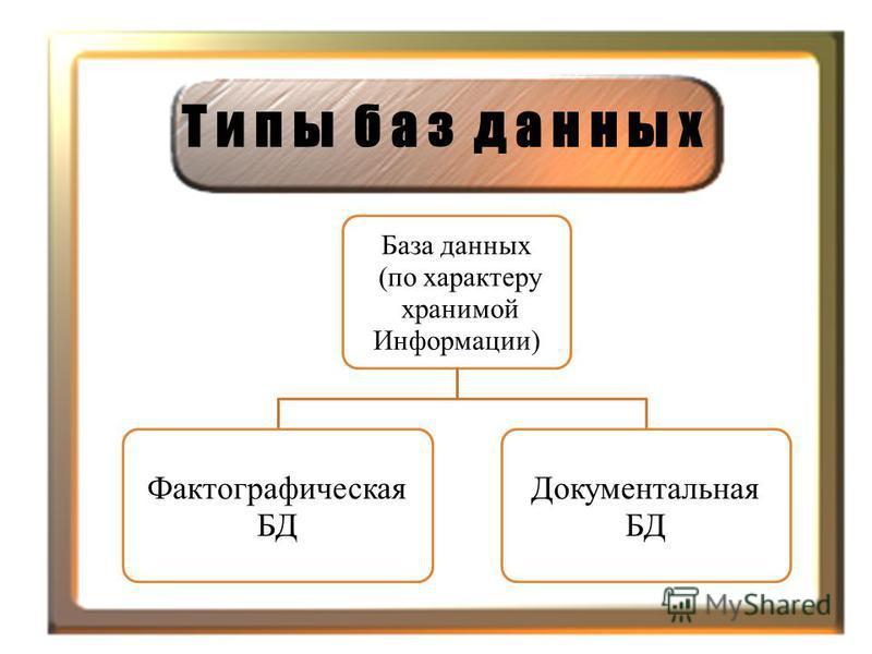 Т и п ы б а з д а н н ы х База данных (по характеру хранимой Информации) Фактографическая БД Документальная БД