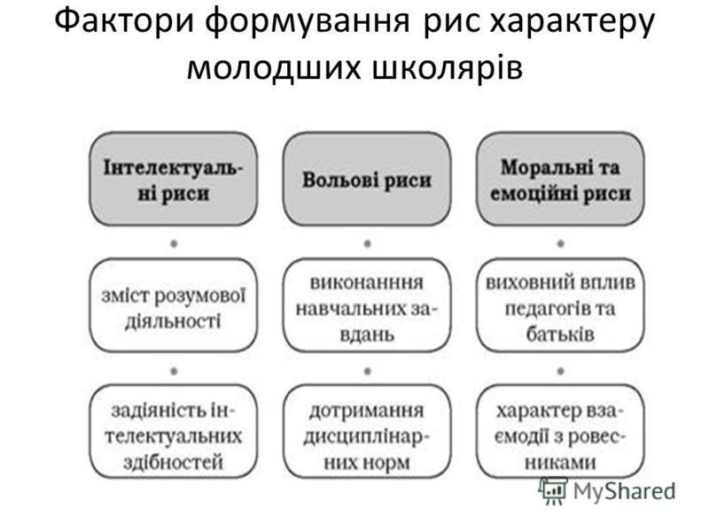 Фактори формування рис характеру молодших школярів