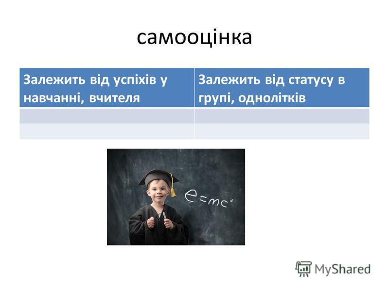 самооцінка Залежить від успіхів у навчанні, вчителя Залежить від статусу в групі, однолітків