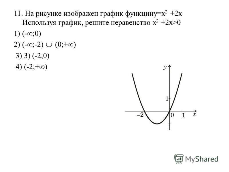 11. На рисунке изображен график функции=х 2 +2x Используя график, решите неравенство х 2 +2x>0 1) (-;0) 2) (-;-2) (0;+) 3) 3) (-2;0) 4) (-2;+)