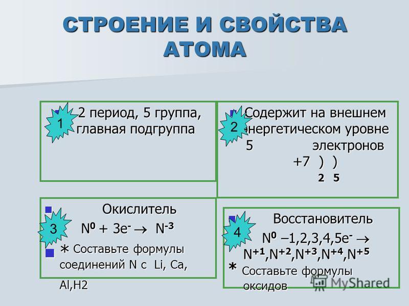СТРОЕНИЕ И СВОЙСТВА АТОМА 2 период, 5 группа, главная подгруппа 2 период, 5 группа, главная подгруппа Содержит на внешнем энергетическом уровне 5 электронов +7 ) ) Содержит на внешнем энергетическом уровне 5 электронов +7 ) ) 2 5 2 5 Окислитель Окисл