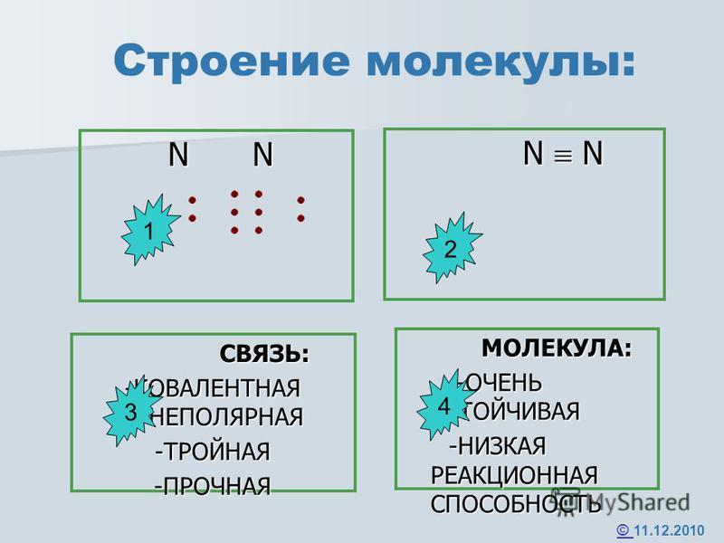 Строение молекулы: N N N N СВЯЗЬ: СВЯЗЬ: -КОВАЛЕНТНАЯ НЕПОЛЯРНАЯ -ТРОЙНАЯ-ПРОЧНАЯ МОЛЕКУЛА: МОЛЕКУЛА: -ОЧЕНЬ УСТОЙЧИВАЯ -ОЧЕНЬ УСТОЙЧИВАЯ -НИЗКАЯ РЕАКЦИОННАЯ СПОСОБНОСТЬ -НИЗКАЯ РЕАКЦИОННАЯ СПОСОБНОСТЬ 1 3 4 2 © © 11.12.2010