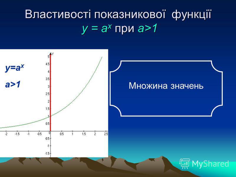 Властивості показникової функції у = а x при а>1 у=а x a>1 Множина значень