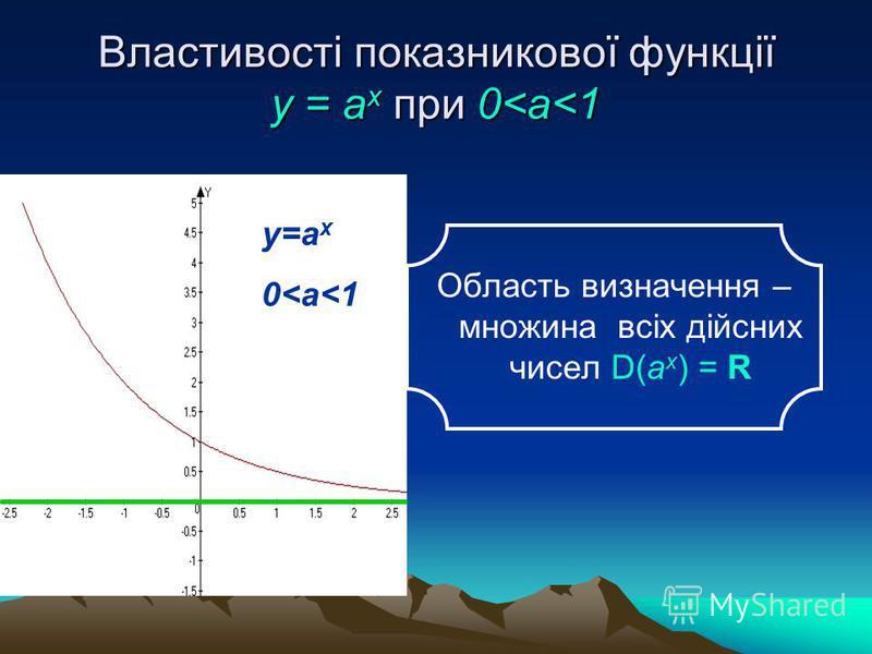 Властивості показникової функції у = аx при 0<a<1 у=а x 0<a<1 Область визначення – множина всіх дійсних чисел D(а x ) = R