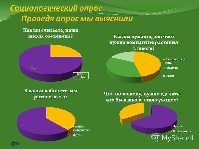 Социологический Социологический опрос Проведя опрос мы выяснили