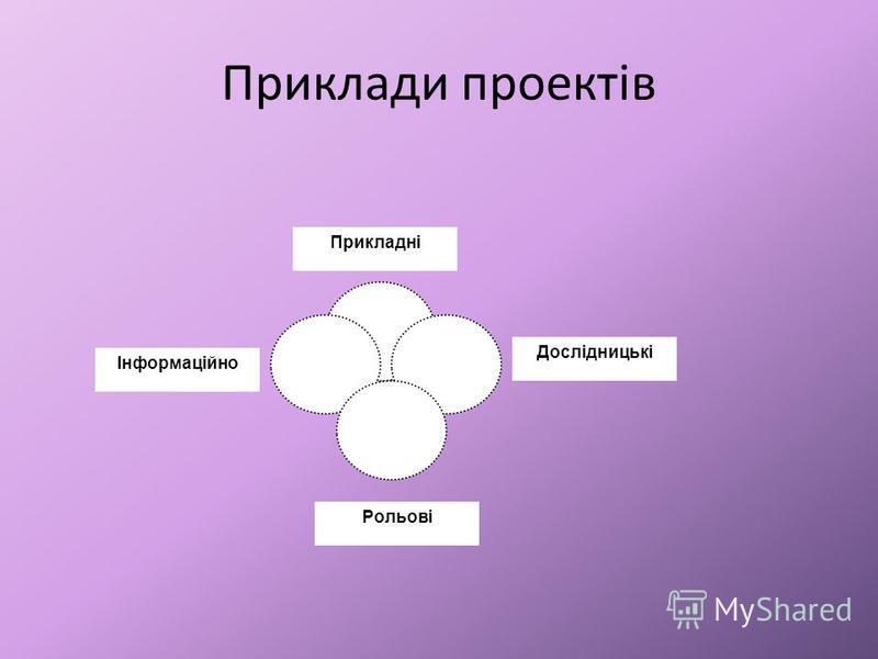 Приклади проектів Прикладні Дослідницькі Рольові Інформаційно