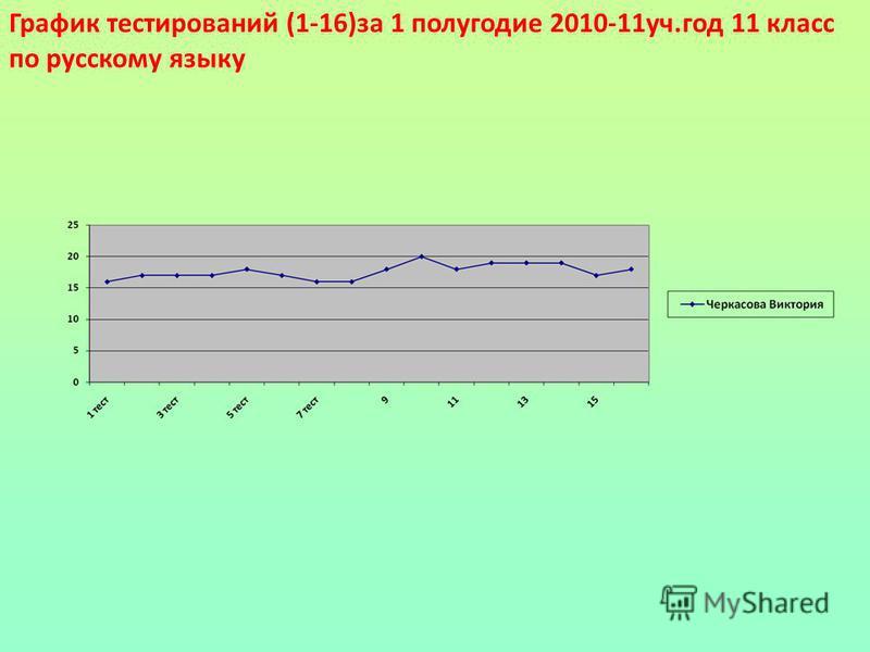График тестерований (1-16)за 1 полугодие 2010-11 уч.год 11 класс по русскому языку