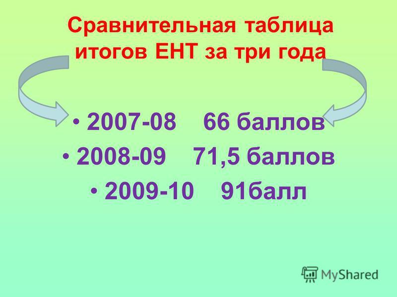 Сравнительная таблица итогов ЕНТ за три года 2007-08 66 баллов 2008-09 71,5 баллов 2009-10 91 балл