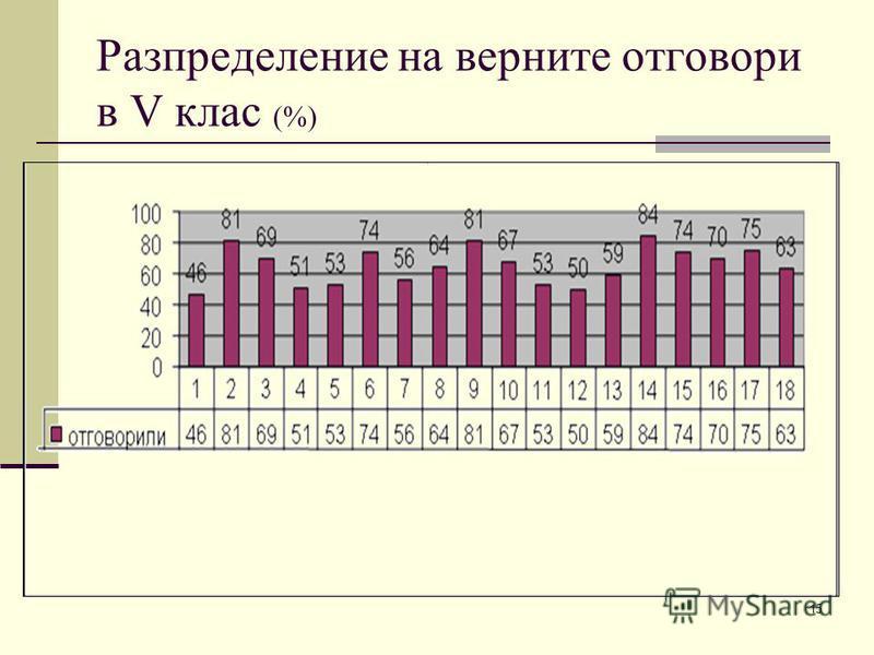 15 Разпределение на верните отговори в V клас (%)