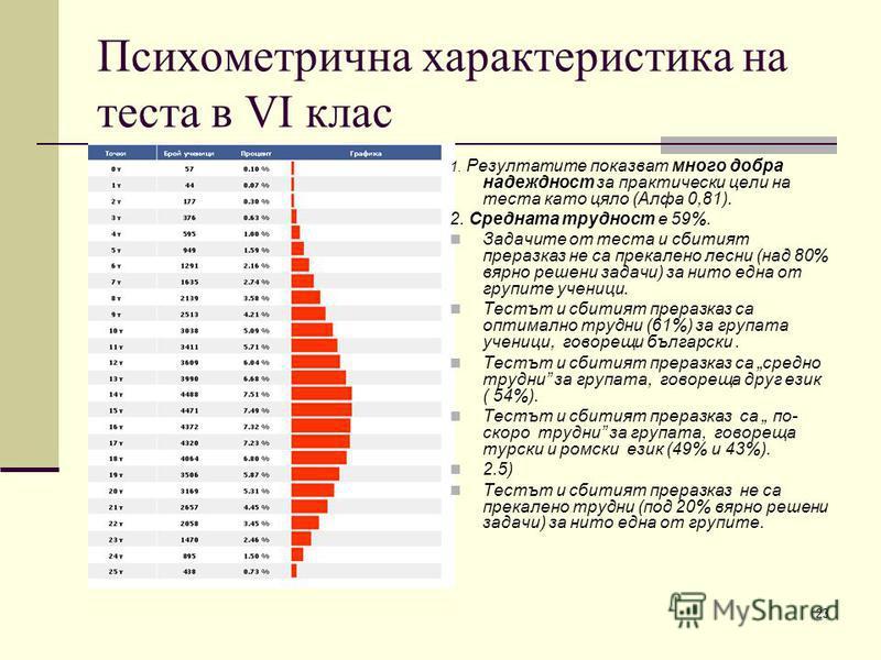 23 Психометрична характеристика на теста в VІ клас 1. Резултатите показват много добра надеждност за практически цели на теста като цяло (Алфа 0,81). 2. Средната трудност е 59%. Задачите от теста и сбитият преразказ не са прекалено лесни (над 80% вяр