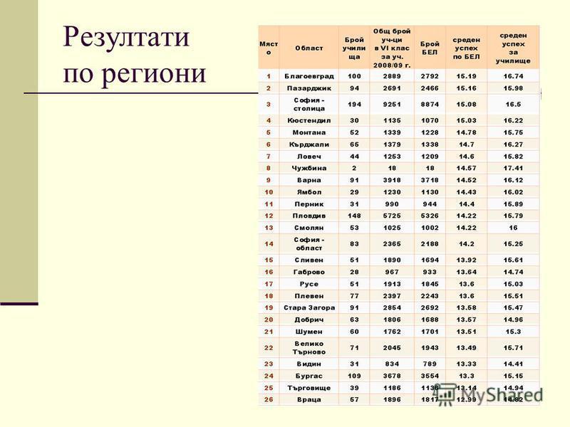 34 Резултати по региони