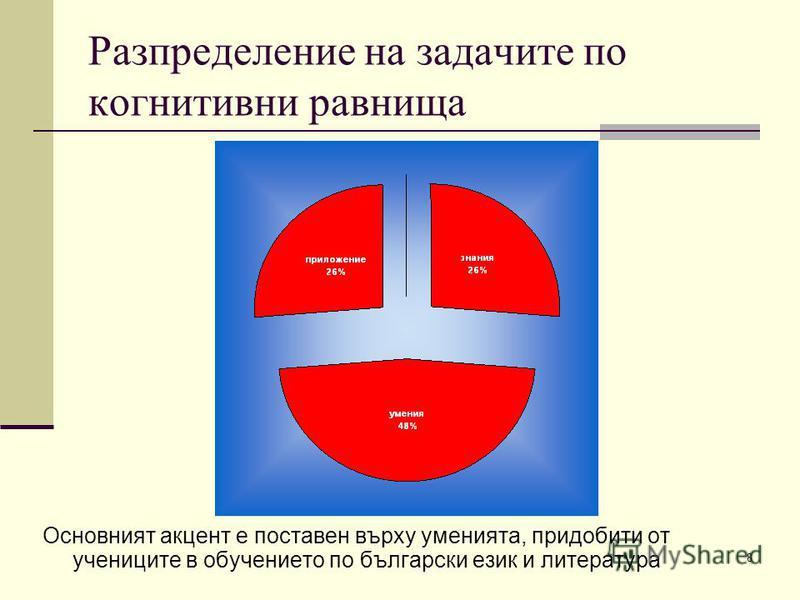 8 Разпределение на задачите по когнитивни равнища Основният акцент е поставен върху уменията, придобити от учениците в обучението по български език и литература