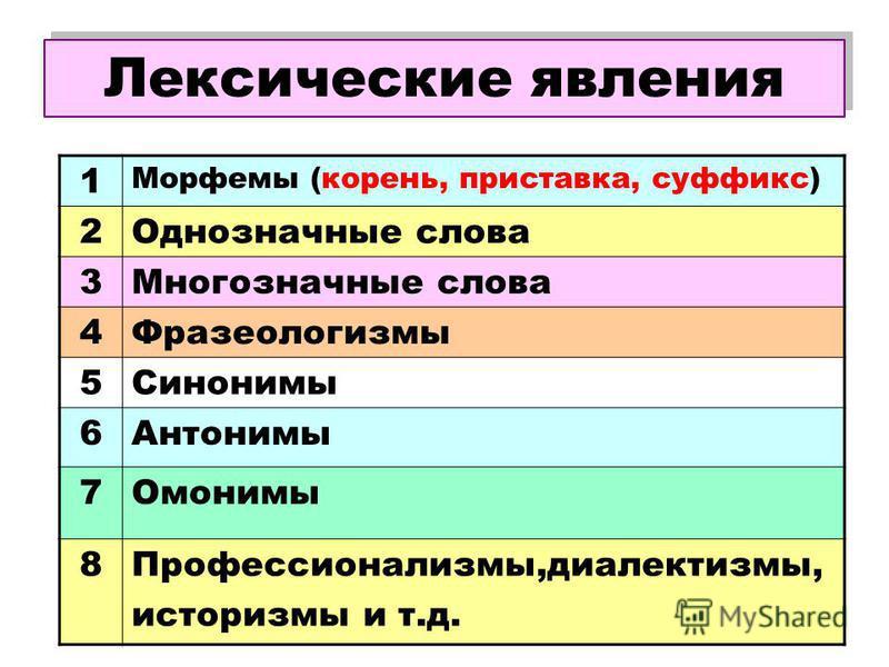 Лексические явления 1 Морфемы (корень, приставка, суффикс) 2Однозначные слова 3Многозначные слова 4Фразеологизмы 5Синонимы 6Антонимы 7Омонимы 8Профессионализмы,диалектизмы, историзмы и т.д.