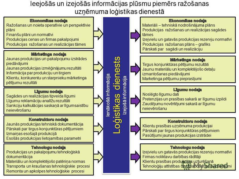 Ieejošās un izejošās informācijas plūsmu piemērs ražošanas uzņēmuma loģistikas dienestā Ienākošā informācija Loģistikas dienests Izejošā informācija Ienākošā informācija Loģistikas dienests Izejošā informācija
