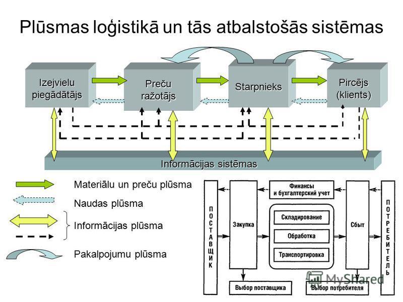 Plūsmas loģistikā un tās atbalstošās sistēmas Preču ražotājs Starpnieks Pircējs (klients) Izejvielu piegādātājs Informācijas sistēmas Materiālu un preču plūsma Naudas plūsma Informācijas plūsma Pakalpojumu plūsma