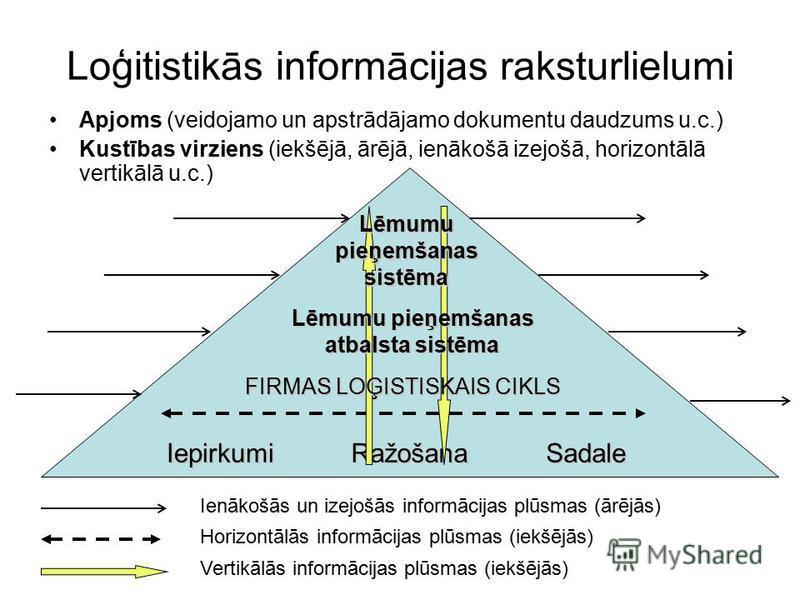 IepirkumiSadaleRažošana Horizontālās informācijas plūsmas (iekšējās) Loģitistikās informācijas raksturlielumi Apjoms (veidojamo un apstrādājamo dokumentu daudzums u.c.) Kustības virziens (iekšējā, ārējā, ienākošā izejošā, horizontālā vertikālā u.c.)