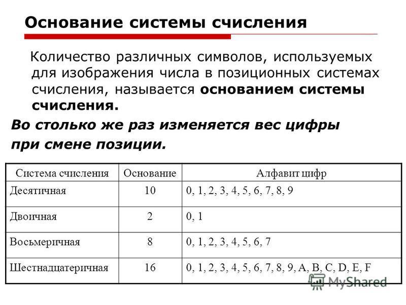 Основание системы счисления Количество различных символов, используемых для изображения числа в позиционных системах счисления, называется основанием системы счисления. Во столько же раз изменяется вес цифры при смене позиции. Система счисления Основ
